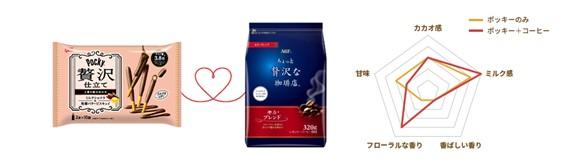 ポッキー 贅沢仕立て<ミルクショコラ>×「ちょっと贅沢な珈琲店」 レギュラー・コーヒー モカ・ブレンド