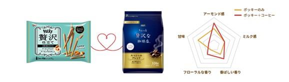 ②「ポッキー贅沢仕立て」<アーモンドミルク>×「ちょっと贅沢な珈琲店®」<スペシャル・ブレンド>