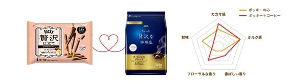 ③「ポッキー贅沢仕立て」<ミルクショコラ>×「ちょっと贅沢な珈琲店®」<スペシャル・ブレンド>(薄め)